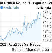 British Pound to Hungarian Forint (GBP/HUF) forex chart, featured image