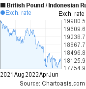British Pound to Indonesian Rupiah (GBP/IDR) 1 year forex chart, featured image