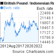 British Pound to Indonesian Rupiah (GBP/IDR) 10 years forex chart, featured image