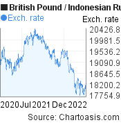British Pound to Indonesian Rupiah (GBP/IDR) 2 years forex chart, featured image