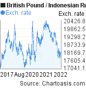 British Pound to Indonesian Rupiah (GBP/IDR) 5 years forex chart, featured image