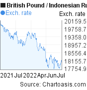 British Pound to Indonesian Rupiah (GBP/IDR) forex chart, featured image