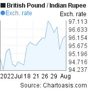 British Pound to Indian Rupee (GBP/INR) 1 month forex chart, featured image