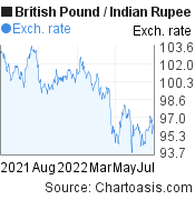 British Pound to Indian Rupee (GBP/INR) 1 year forex chart, featured image