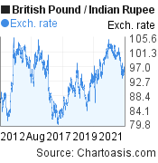 British Pound to Indian Rupee (GBP/INR) 10 years forex chart, featured image