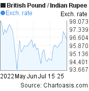 British Pound to Indian Rupee (GBP/INR) 2 months forex chart, featured image