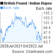 British Pound to Indian Rupee (GBP/INR) 2 years forex chart, featured image