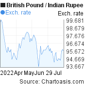 British Pound to Indian Rupee (GBP/INR) 3 months forex chart, featured image