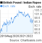 British Pound to Indian Rupee (GBP/INR) 3 years forex chart, featured image