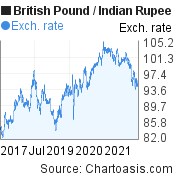 British Pound to Indian Rupee (GBP/INR) 5 years forex chart, featured image