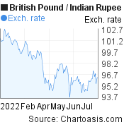 British Pound to Indian Rupee (GBP/INR) 6 months forex chart, featured image