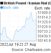 British Pound to Iranian Rial (GBP/IRR) 1 month forex chart, featured image