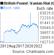 British Pound to Iranian Rial (GBP/IRR) 10 years forex chart, featured image