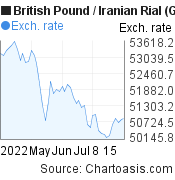 British Pound to Iranian Rial (GBP/IRR) 2 months forex chart, featured image