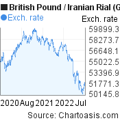 British Pound to Iranian Rial (GBP/IRR) 2 years forex chart, featured image