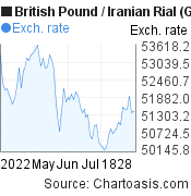 British Pound to Iranian Rial (GBP/IRR) 3 months forex chart, featured image