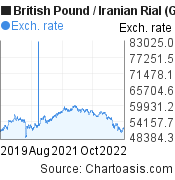 British Pound to Iranian Rial (GBP/IRR) 3 years forex chart, featured image