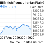 British Pound to Iranian Rial (GBP/IRR) 5 years forex chart, featured image