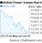 British Pound to Iranian Rial (GBP/IRR) 6 months forex chart, featured image
