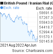 British Pound to Iranian Rial (GBP/IRR) forex chart, featured image