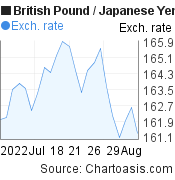 British Pound to Japanese Yen (GBP/JPY) 1 month forex chart, featured image