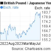 British Pound to Japanese Yen (GBP/JPY) 1 year forex chart, featured image