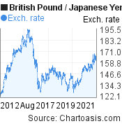 British Pound to Japanese Yen (GBP/JPY) 10 years forex chart, featured image