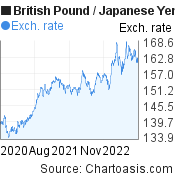British Pound to Japanese Yen (GBP/JPY) 2 years forex chart, featured image