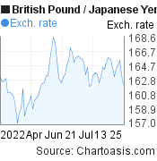 British Pound to Japanese Yen (GBP/JPY) 3 months forex chart, featured image