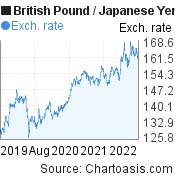British Pound to Japanese Yen (GBP/JPY) 3 years forex chart, featured image