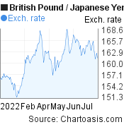 British Pound to Japanese Yen (GBP/JPY) 6 months forex chart, featured image