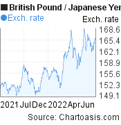 British Pound to Japanese Yen (GBP/JPY) forex chart, featured image