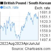 British Pound to South Korean Won (GBP/KRW) 1 year forex chart, featured image