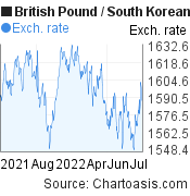 British Pound to South Korean Won (GBP/KRW) forex chart, featured image