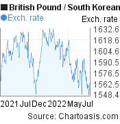 British Pound to South Korean Won (GBP/KRW)  forex chart, featured image