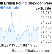 British Pound to Mexican Peso (GBP/MXN) 2 months forex chart, featured image