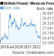 British Pound to Mexican Peso (GBP/MXN) 3 years forex chart, featured image