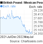 British Pound to Mexican Peso (GBP/MXN) forex chart, featured image