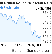 British Pound to Nigerian Naira (GBP/NGN)  forex chart, featured image