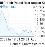 British Pound to Norwegian Krone (GBP/NOK) 1 month forex chart, featured image