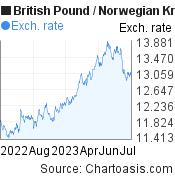 British Pound to Norwegian Krone (GBP/NOK) 1 year forex chart, featured image