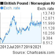 British Pound to Norwegian Krone (GBP/NOK) 10 years forex chart, featured image
