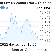 British Pound to Norwegian Krone (GBP/NOK) 2 months forex chart, featured image