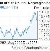 British Pound to Norwegian Krone (GBP/NOK) 2 years forex chart, featured image