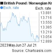 British Pound to Norwegian Krone (GBP/NOK) 3 months forex chart, featured image