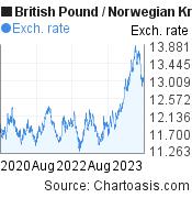 British Pound to Norwegian Krone (GBP/NOK) 3 years forex chart, featured image