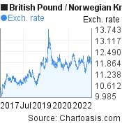 British Pound to Norwegian Krone (GBP/NOK) 5 years forex chart, featured image