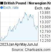 British Pound to Norwegian Krone (GBP/NOK) 6 months forex chart, featured image