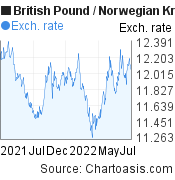 British Pound to Norwegian Krone (GBP/NOK) forex chart, featured image
