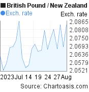British Pound to New Zealand Dollar (GBP/NZD) 1 month forex chart, featured image